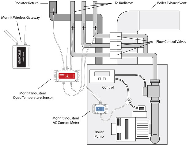 monitoring and protecting your hvac  boiler systems