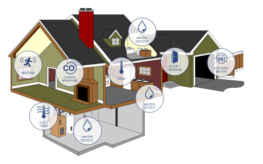 Monnit Wireless Sensor Solutions for Remote Property Monitoring and Maintenance