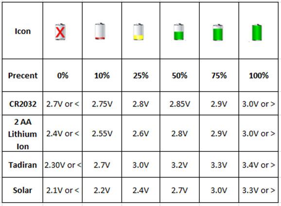 Sensor Battery Chart