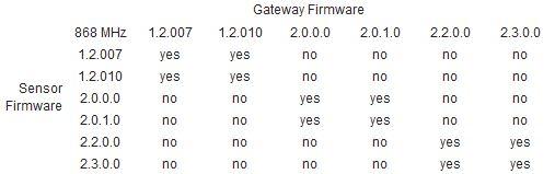 868 MHz Compatibility